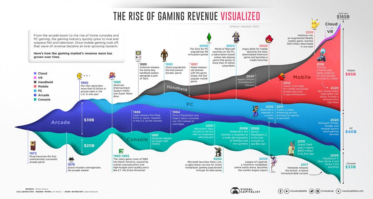 gaming-history-50-years-timeline-revenue-up2.jpg